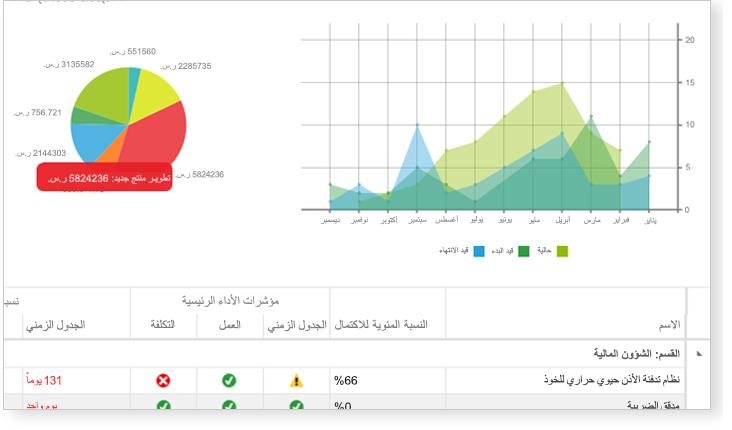 صورة لرسم بياني ومخطط دائري وقسم جدول بيانات لمؤشر الأداء الرئيسي
