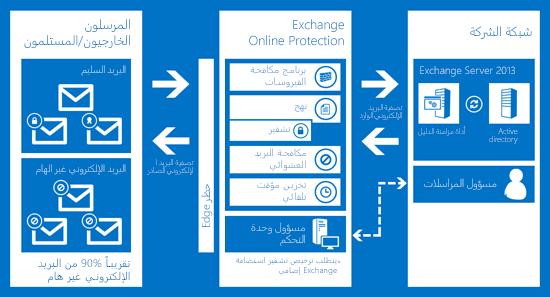 مخطط يُظهر الطريقة التي يحمي بها Exchange Online Protection البريد الإلكتروني الخاص بالمؤسسة.