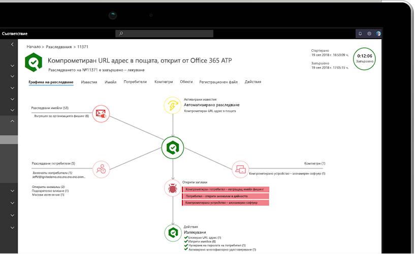Снимка на близък план на лаптоп, показващ графика на разследване с информация за превърнати в оръжие URL адреси в имейл