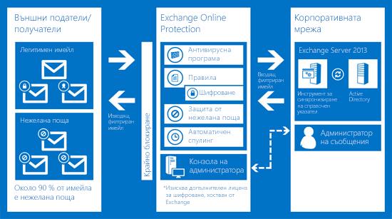Диаграма, която показва как Exchange Online Protection защитава имейла на вашата организация.