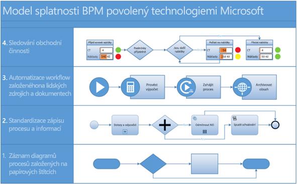 Snímek obrazovky procesního diagramu BPMN ve Visiu