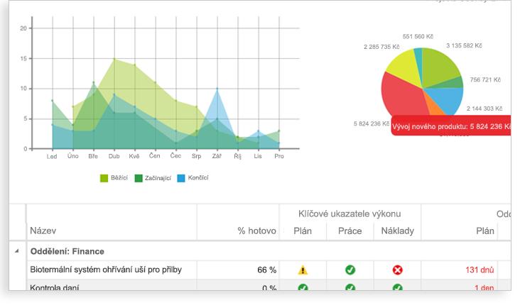 Obrázek grafu, výsečového grafu a části tabulky s klíčovými ukazateli výkonu