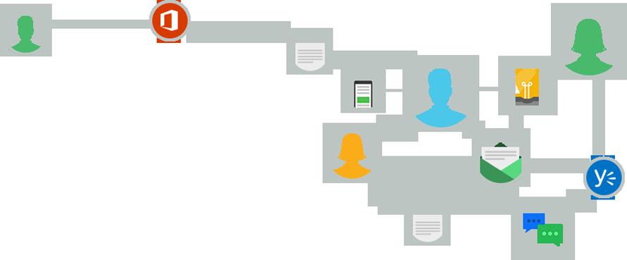 Diagram kruhů propojených čárami, zobrazující propojení lidí, souborů a nápadů v Yammeru.