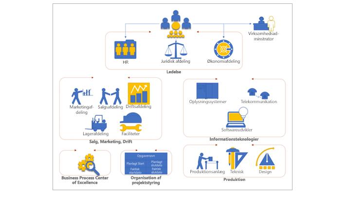 Et organisatorisk diagram i Visio, der viser forskellige afdelinger og grupper i en virksomhed