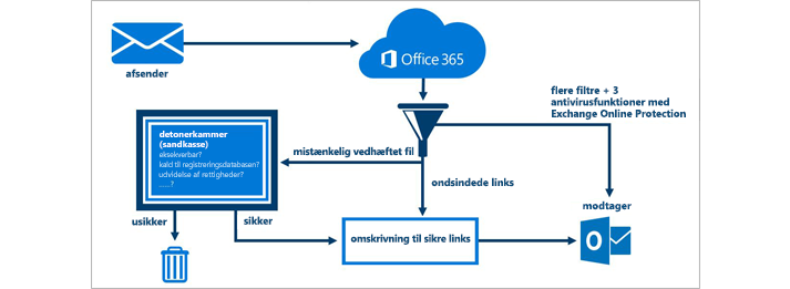 Et diagram, der viser, hvordan Office 365 Advanced Threat Protection beskytter mail.