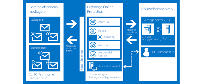 Et diagram, der viser, hvordan Exchange Online Protection beskytter din organisations mail.