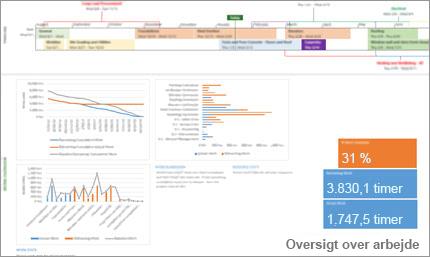 Træf datadrevne beslutninger