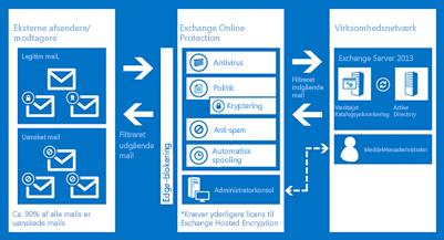 Et diagram, der viser, hvordan Exchange Online Protection beskytter din organisations mail.