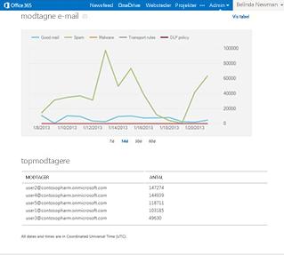 Få vist rapporter, som næsten er i realtid, og som giver dig indsigt i dit mailmiljø.