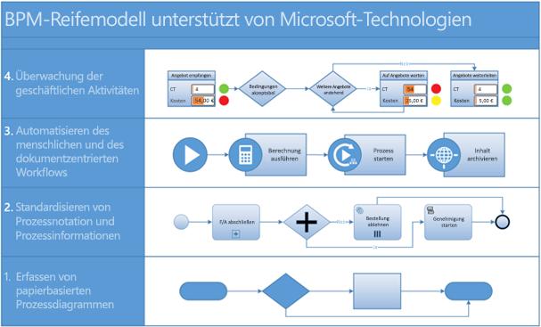 Screenshot eines BPMN-Prozessdiagramms in Visio