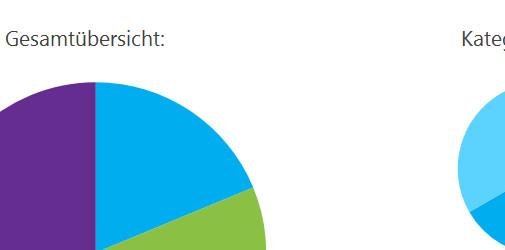 Vorlagen für Abonnenten von Office 365