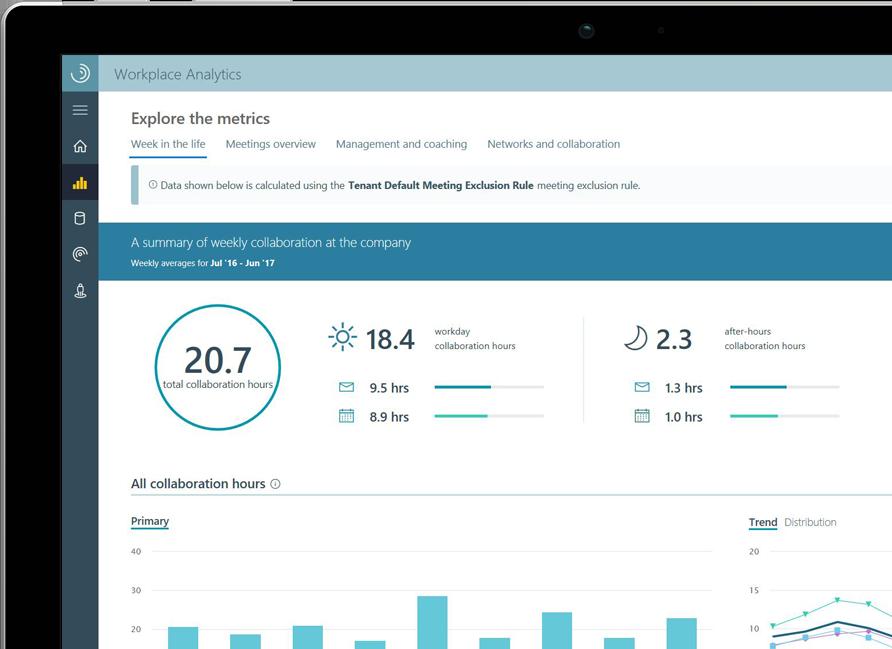 Ein Tablet mit einer Workplace Analytics-Grafik, die die Teamarbeit nach Stunden aufschlüsselt