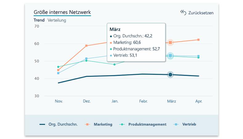 Liniendiagramm in Workplace Analytics mit Kennzahlen zum Networking und zur Zusammenarbeit interner Teams