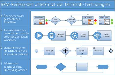 Screenshot eines BPMN-Prozessdiagramms in Visio.