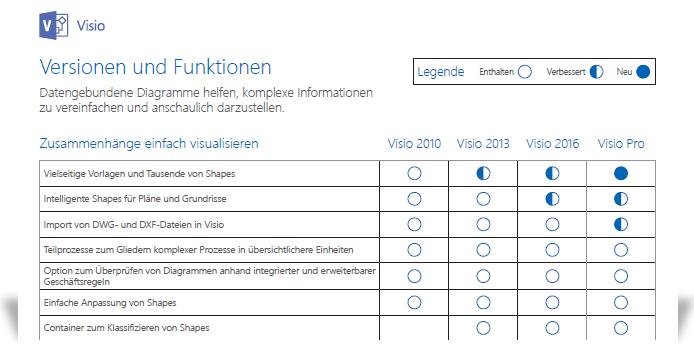Ausschnitt des Dokuments zum Vergleich von Visio-Funktionen