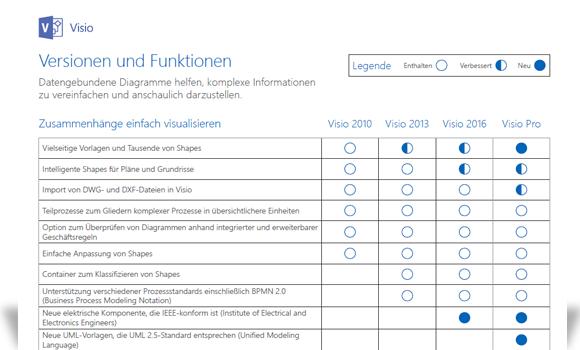 Ablaufdiagramm im Team erstellen - Visio Pro für Office 365