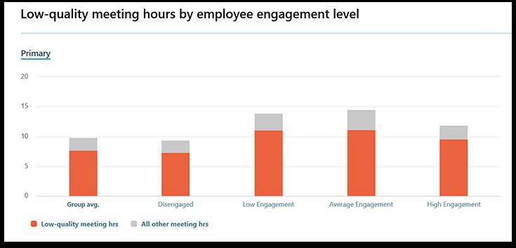 Workplace Analytics-Diagramm und Text mit den Kosten ineffizienter Besprechungen über mehrere Jahre