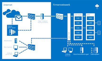 Ein Diagramm, das zeigt, wie Exchange Server 2013 dazu beitragt, dass Sie immer kommunizieren können.