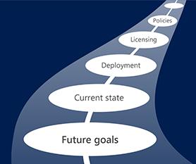 Ihre langfristigen IT-Pläne zu definieren