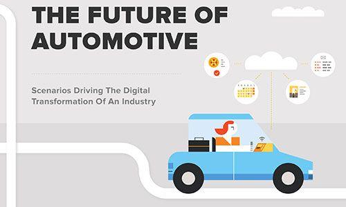 Το μέλλον της αυτοκινητοβιομηχανίας
