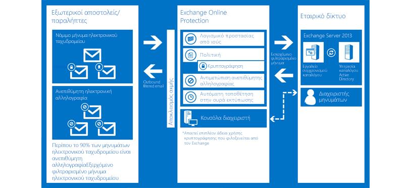 Ένα γράφημα που δείχνει πώς το Exchange Online Protection προστατεύει το ηλεκτρονικό ταχυδρομείο του οργανισμού σας.