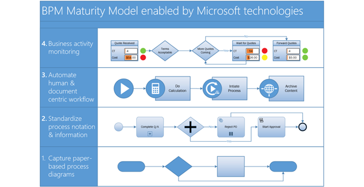 Screenshot of a BPMN process diagram in Visio.