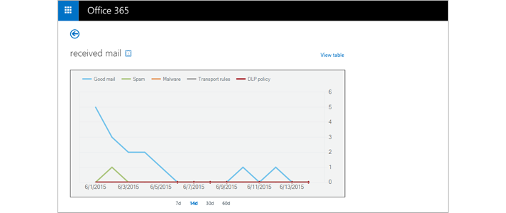 A real-time report of received email messages in Exchange Online Protection.