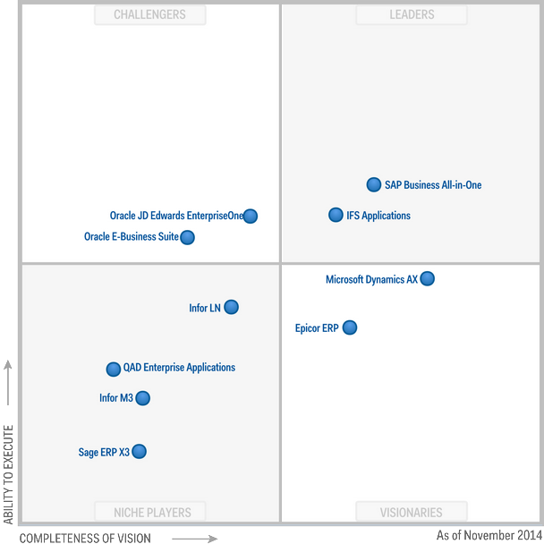 Gartner Magic Quadrant For Single Instance Erp For Product