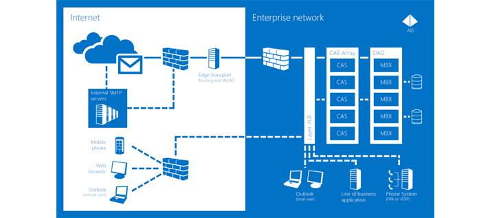 A chart of how Exchange Server 2013 helps ensure communications are always available.