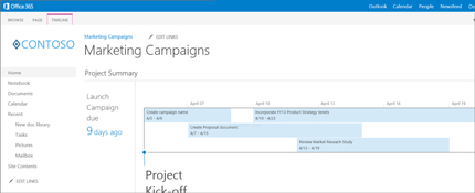 Close-up of a project summary timeline in SharePoint.