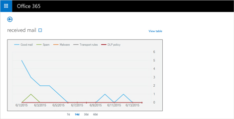 A close-up of a real-time report of received email messages in Exchange Online Protection.