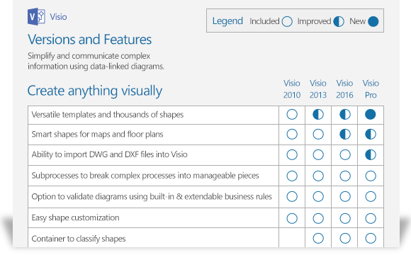 showing portion of Visio feature comparison document