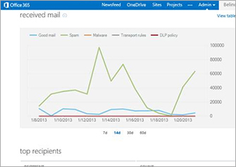 View near real-time reports for insight into your email environment.
