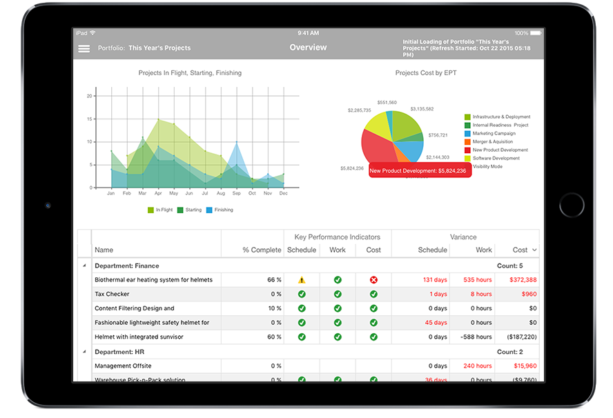 iPad tablet screen displaying project data and key performance indicators in Microsoft Project