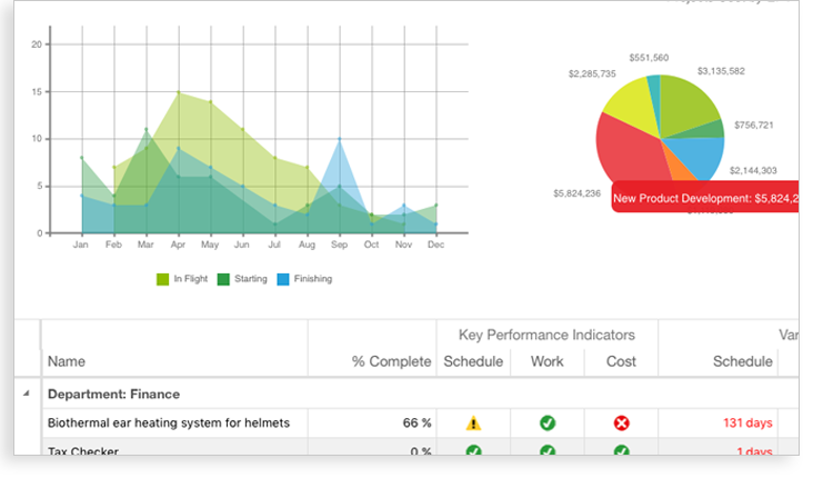 Image of graph, pie chart, and section of Key Performance Indicator spreadsheet