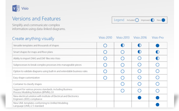 An Image showing portion of Visio feature comparison document