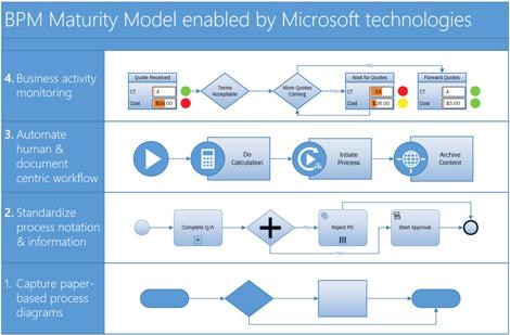 Screenshot of a BPMN process diagram in Visio.