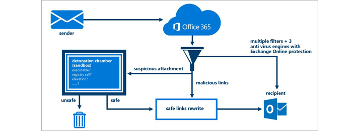 A diagram showing how Office 365 Advanced Threat Protection protects email.