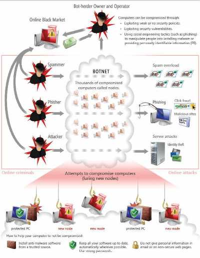 botnet protection avoid malware protect your pc