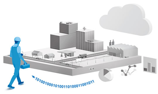 Integrate IoT with your business