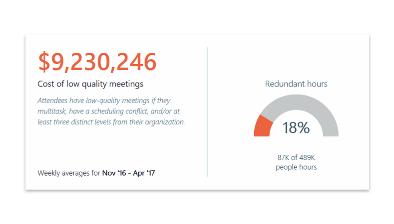 Workplace Analytics chart and text showing the year-over-year organization-wide cost of low-quality meetings