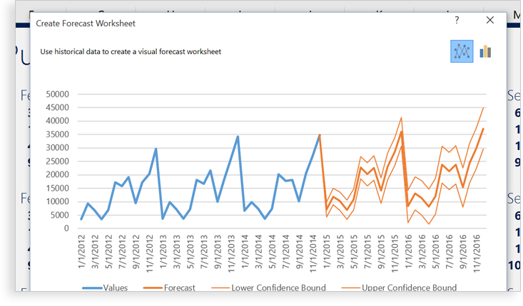 A close-up of a historical forecast made in Excel using the Create Forecast Worksheet