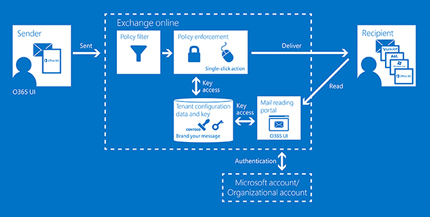 A diagram showing the workflow through which Office 365 Message Encryption protects encrypted emails from being read by unauthorized users, while allowing straightforward access by authorized recipients.