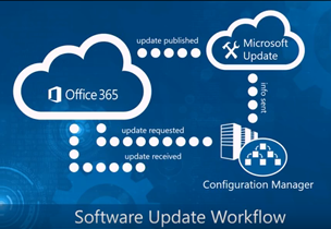 Software Update Workflow diagram, watch an in-page video about updating Office 365 with configuration manager controls