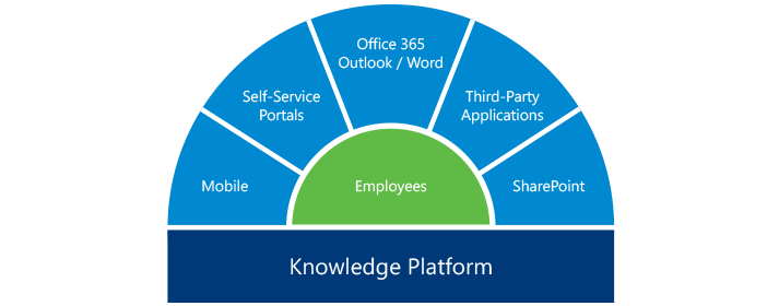 Employee Self-Service knowledge platform chart - single source of knowledge for your employees' needs