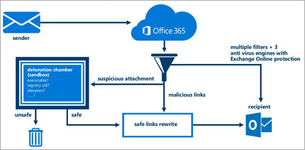 A diagram showing how Exchange Online Advanced Threat Protection protects email.