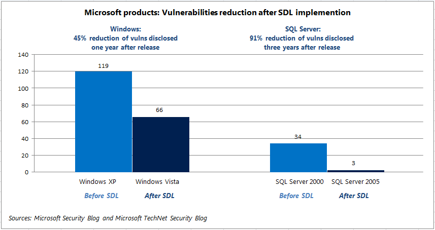 Vulnerabilities reduction after SDL implementation