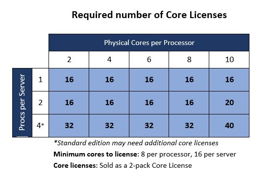 How are core licenses sold table