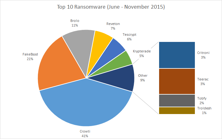 Top 10 ransomware for June 2015 to November 2015