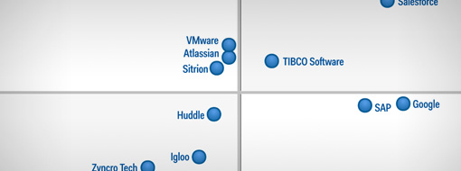 The 2015 Gartner Magic Quadrant for Social Software in the Workplace